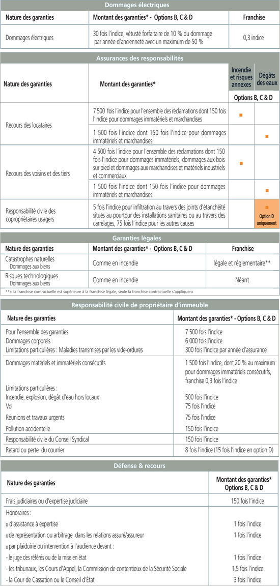 Garantie assurance multirisque immeuble des syndics professionnels decouvre - Assurance copropriete comparatif ...